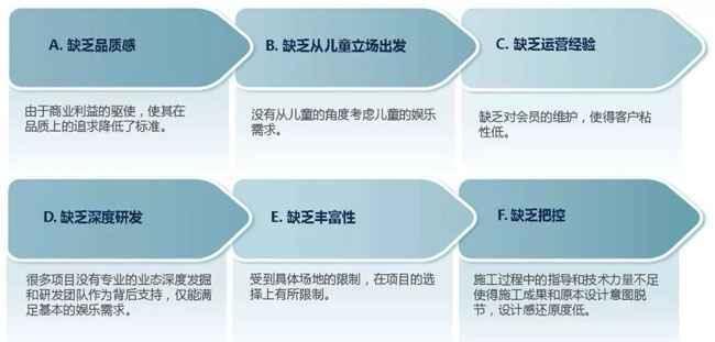 中国家庭娱乐中心发展面临的问题