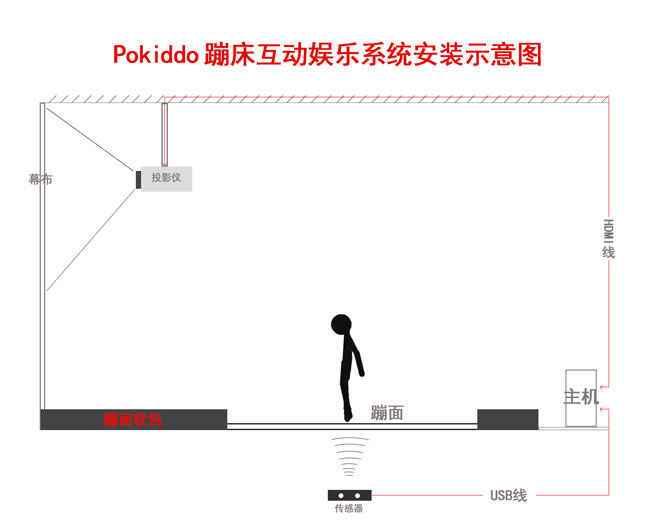 口袋屋互动蹦床投影娱乐系统安装示意图