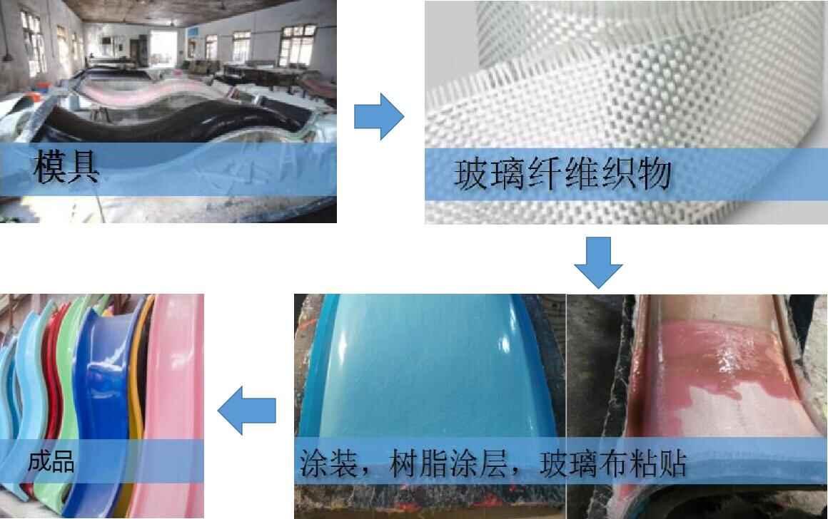 口袋屋淘气堡玻璃钢工艺流程