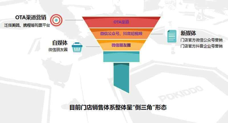 蹦床馆线上营销结构图