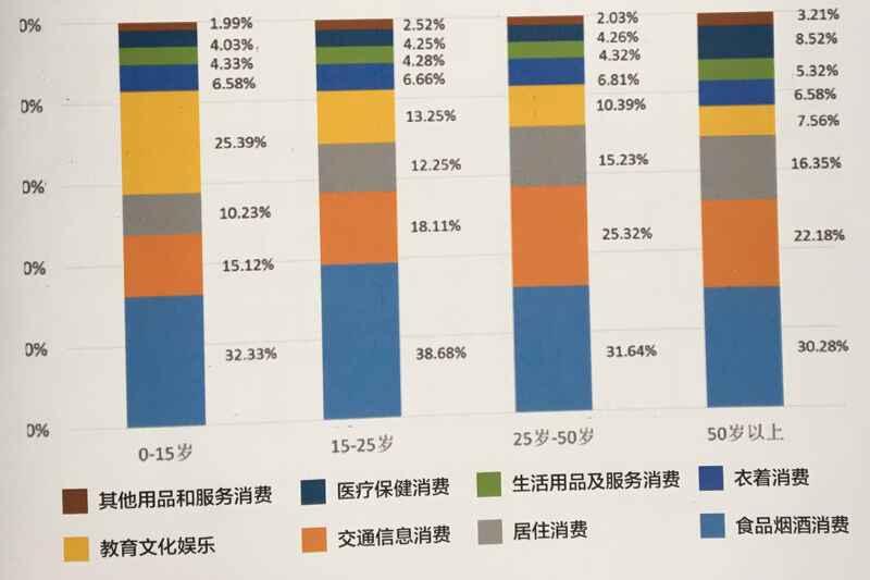 蹦床馆周边人均消费接口占比