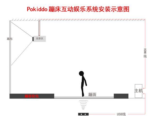 互动蹦床投影游戏设备如何安装,口袋屋蹦床互动娱乐系统安装说明